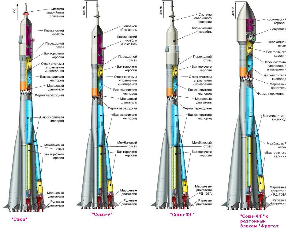 Схема управления ракетой