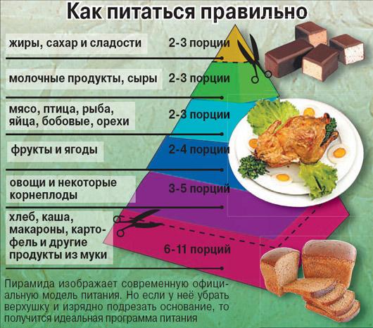 меню чтобы похудеть в области живота